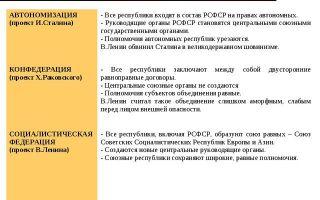 Какие отличия РСФСР и СССР?