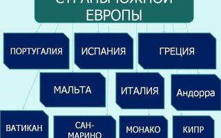Какие столицы стран Восточной Европы?
