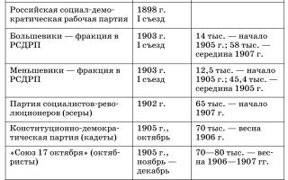 Как образовалась партия эсеров?