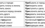 Список приставок в русском языке