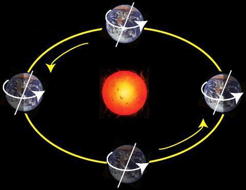 С какой скоростью Земля вращается вокруг Солнца и своей оси