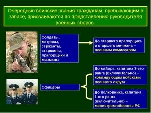 Как писать в анкете о своём отношении к воинской обязанности, какие поля заполнять