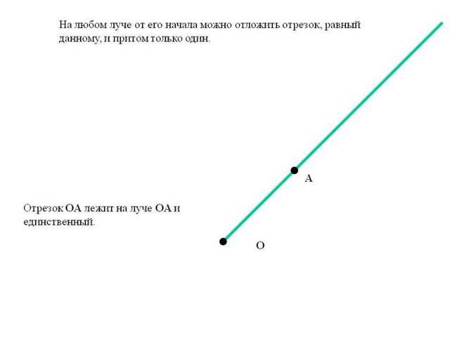 Понятие луча в геометрии: понятие, как начертить и обозначить, отличие от светового