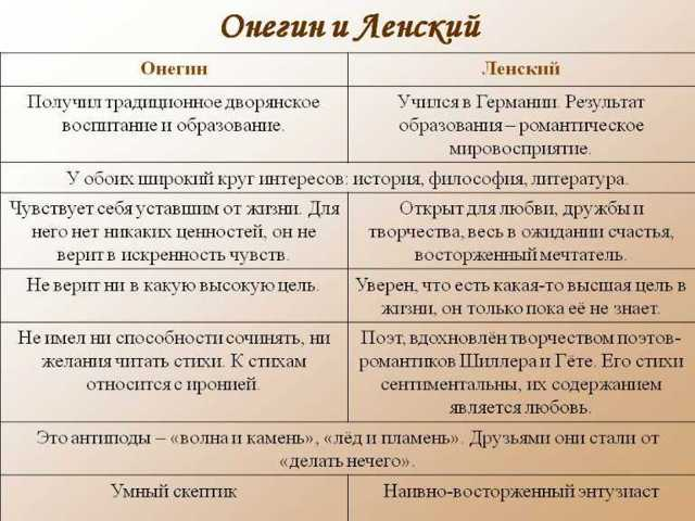 Тема дружбы и отношений между Евгением Онегиным и Владимиром Ленским в романе Пушкина