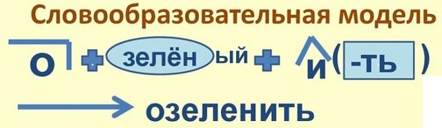 Приставочный способ образования слов: словообразование существительных и глаголов, примеры