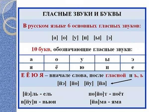 Слова в которых звуков больше, чем букв, примеры когда звуков больше в слове